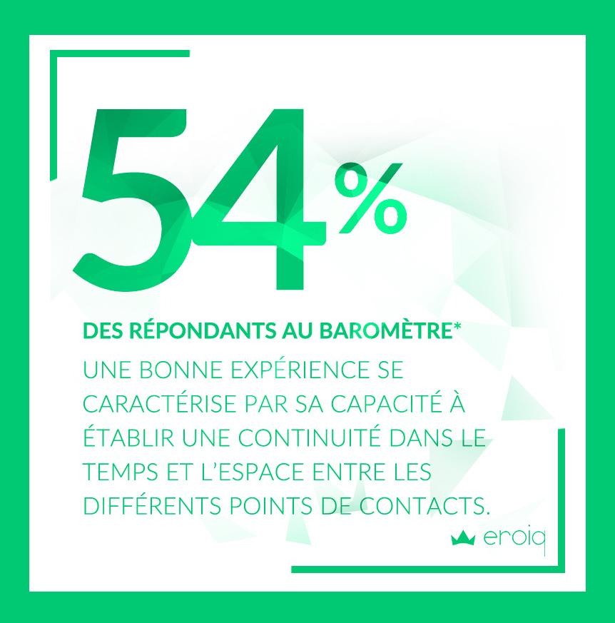 54% des répondants de notre barômètre UX, une bonne expérience se caractérise par sa capacité à établir une continuité dans le temps et l'espace entre les différents points de contacts d'une marque par exemple.