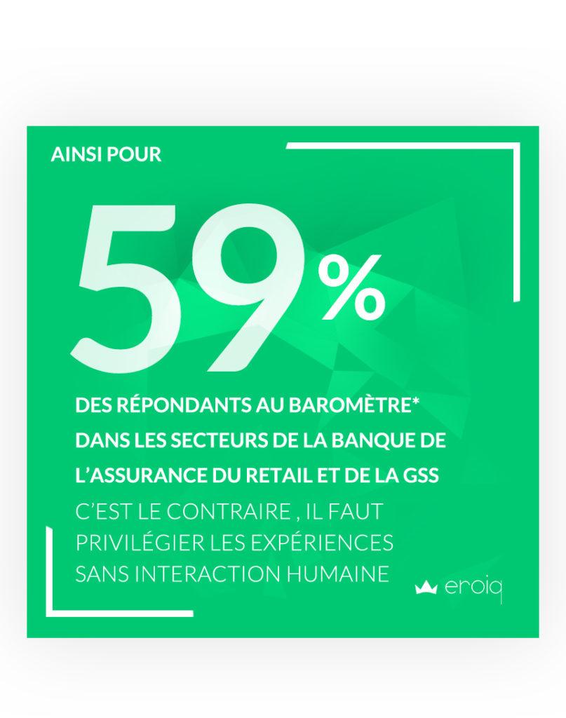 59% des répondants des secteurs BANQUE, ASSURANCE, RETAIL ET GSS c'est le contraire , il faut privilégier les expériences sans interaction humaine.