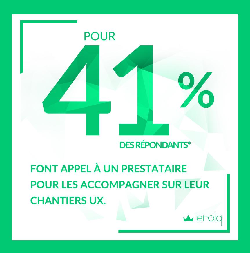 41% des répondants à notre baromètre UX font appel à un prestataire pour les accompagner sur leur chantiers UX.