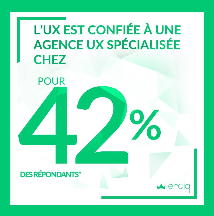 42% des répondants font appel à une agence ou un cabinet conseil spécialiste de UX