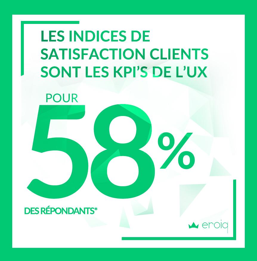 LES INDICES DE SATISFACTION CLIENTS SONT LES KPIS DE L'UX POUR 58% DE RÉPONDANTS