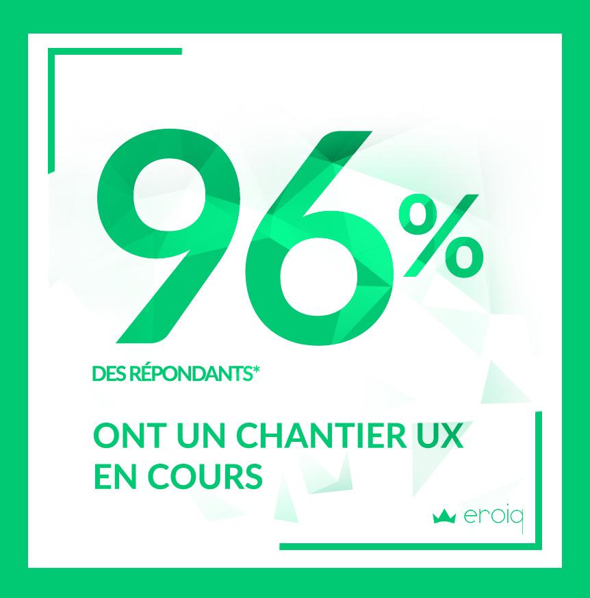 96% DES RÉPONDANTS ON UN CHANTIER UX À TRAITER PROCHAINEMENT